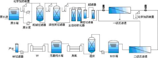 海水淡化工艺示意图